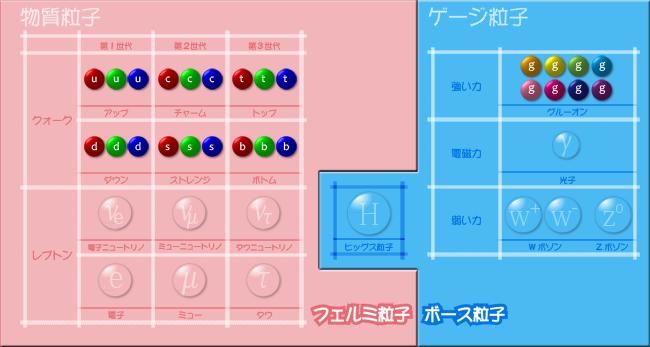 素粒子標準模型