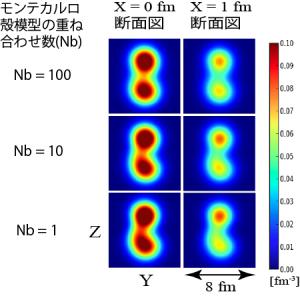 図4 ベリリウム8の陽子の密度分布図。重ね合わせの次元が低くても高くてもアルファクラスター構造が安定して現れている。