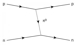図2 中間子交換の描像 pは陽子を、nは中性子を表し、その間をπ中間子が飛び交っている。(H.Yukawa 1935)
