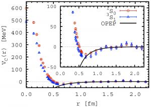 図4 格子QCDによって導出された核力
