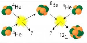 図2 炭素のホイル状態 ヘリウム(4He:図の左)からベリリウム(8Be)、炭素のホイル状態(右の衝突している部分)を経て、安定な炭素(12C:図の右下)が生成される。