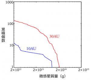 図3:太陽系外縁部の連星のできやすさ 赤い線は30AU(海王星の軌道付近)の1万年後の連星の累積分布。青い線は10AU(土星の軌道付近)の1万年後の連星の累積分布。縦軸は連星系の数、横軸は連星系の重さを表す。3AU、1AUでは、連星が1万年後にはなくなってしまう。