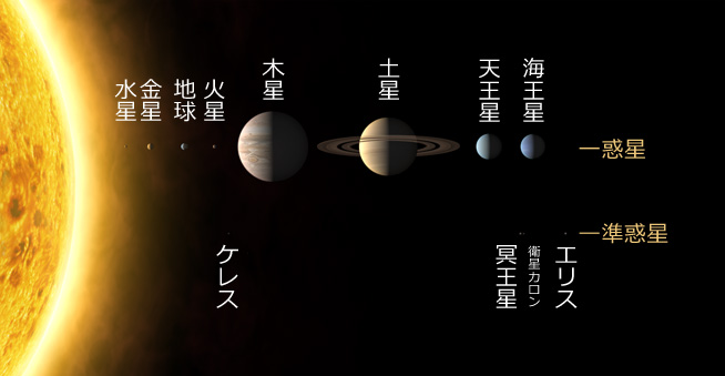 図1:太陽系の惑星(出典:The International Astronomical Union/Martin Kornmesser)