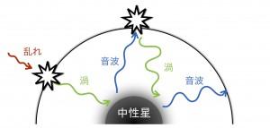 図2:SASIの成長メカニズム