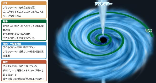 高橋さんらが研究するブラックホールの想像図