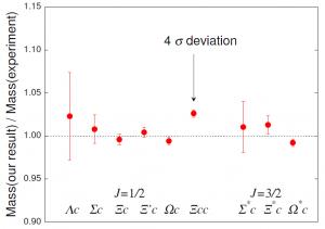 図3:バリオン質量シミュレーション結果を実測結果で割った値