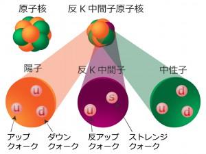 原子核の密度が10倍以上になる?...