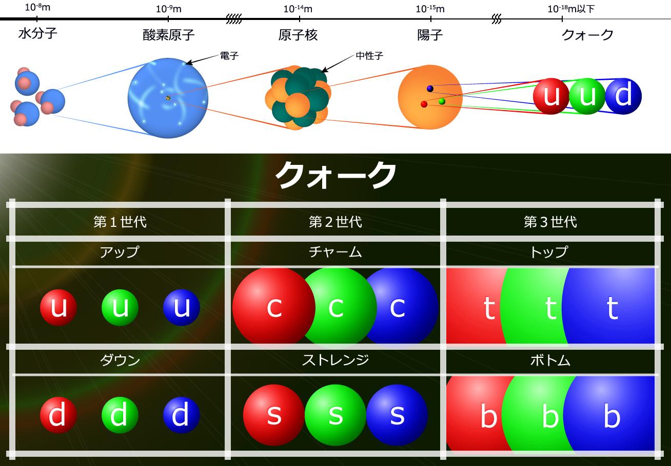 図1:物質とクォークの関係