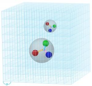 図5:格子QCDのイメージ図