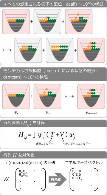図4:モンテカルロ殻模型計算 殻模型において想定される核子すべての状態から、モンテカルロ法の考えを利用して選び出す。選び出された状態を使って行列の要素を計算し、さらに対角化という行列特有の操作を行う。そのほか、核力などさまざまな要因を加えて行列要素を計算すると、莫大な計算量になるが、エネルギースペクトルや原子核の形状など多くのことを調べることができる。