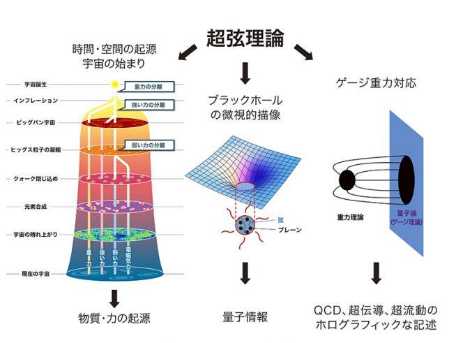 図1:超弦理論とその物理