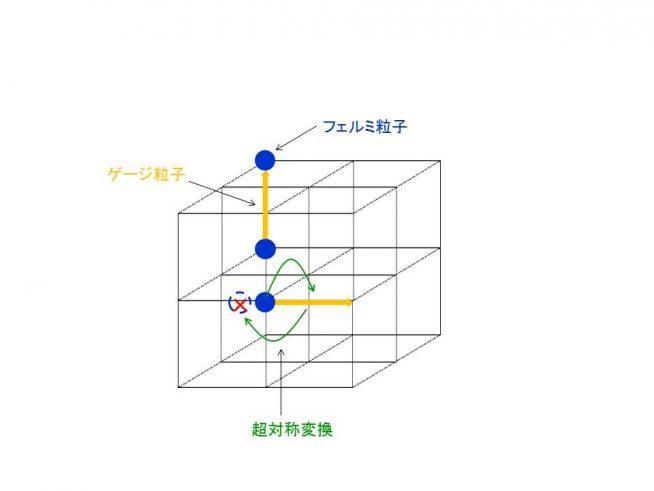 図3:格子と格子超対称性のイメージ図
