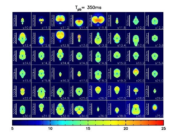 図2:400種類の星の最期