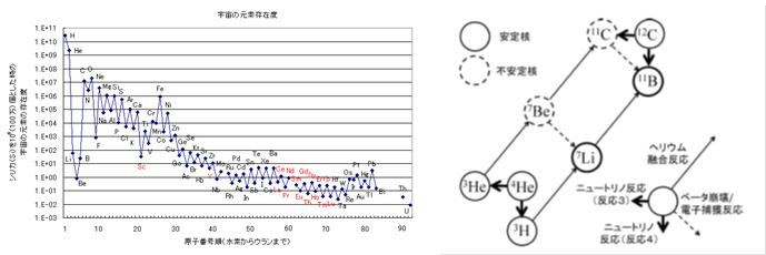 図3:地球上に存在する元素の存在度(左)とニュートリノによる7Liおよび11B生成の過程(右)