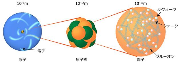 クォークとグルーオンの模式図